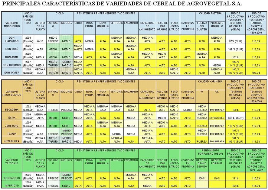 caracteristicas-cereal-agrovegetal